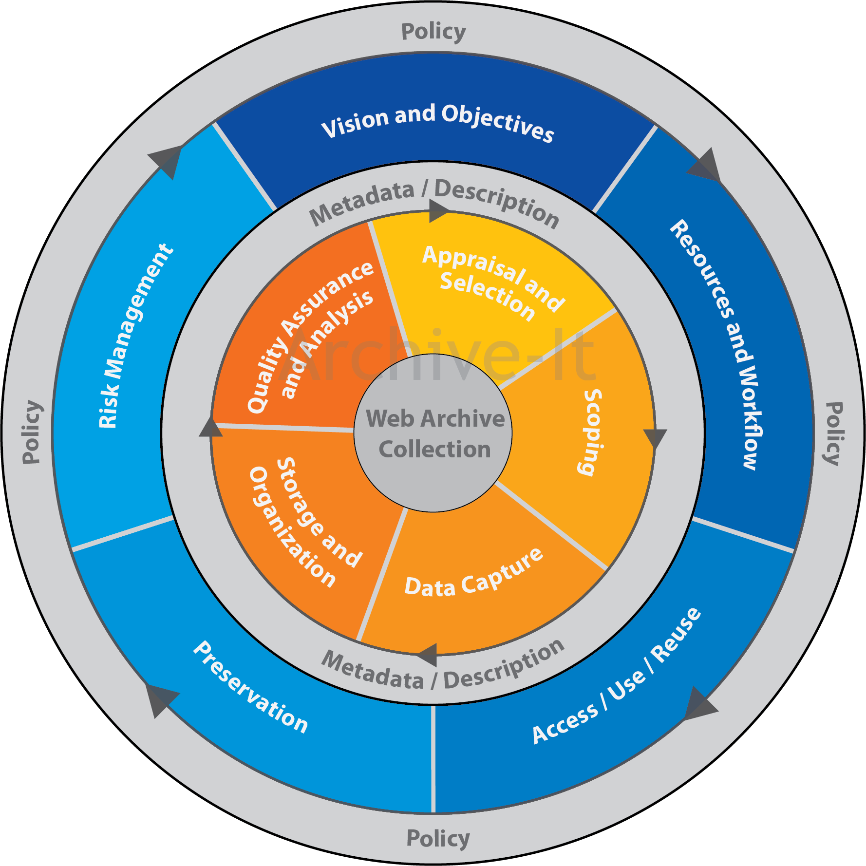 Archive-It Blog – Announcing the Web Archiving Life Cycle Model